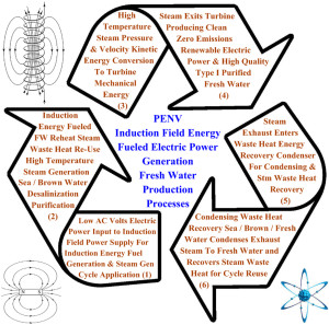 Phoenix Energy of Nevada PENV Regenerative Renewable Power Plant Design